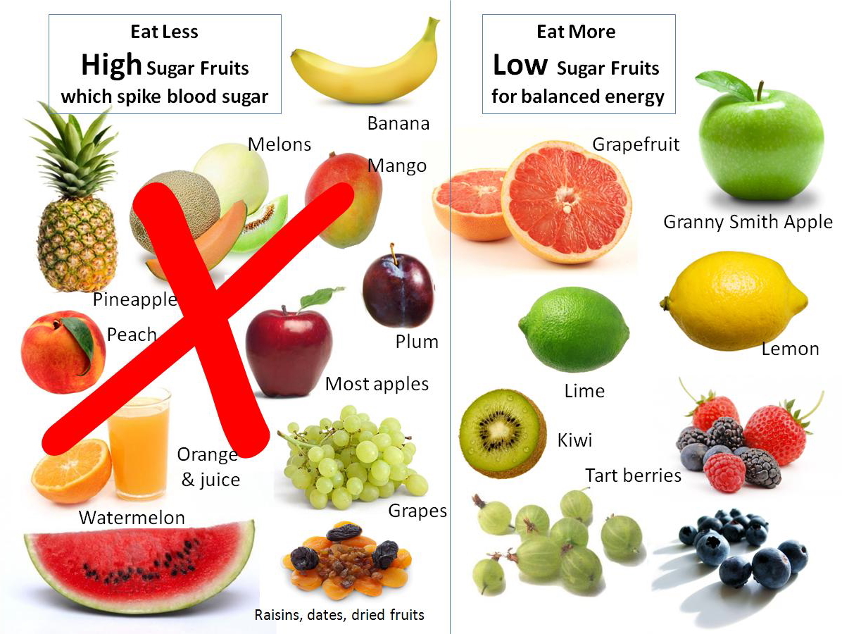 How To Enjoy Fruit And Still Lose Weight