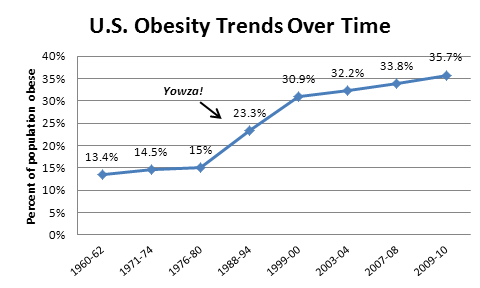 Obesity-trends-over-time-chart